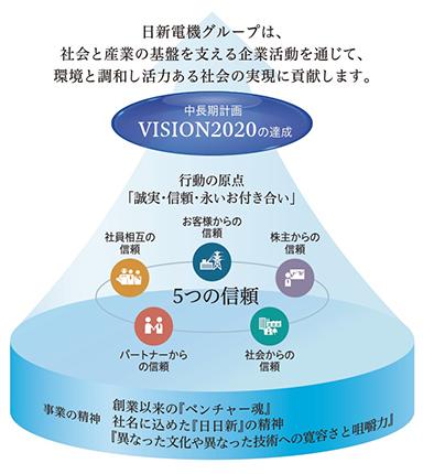 CSR推進基本方針と推進体制   日...