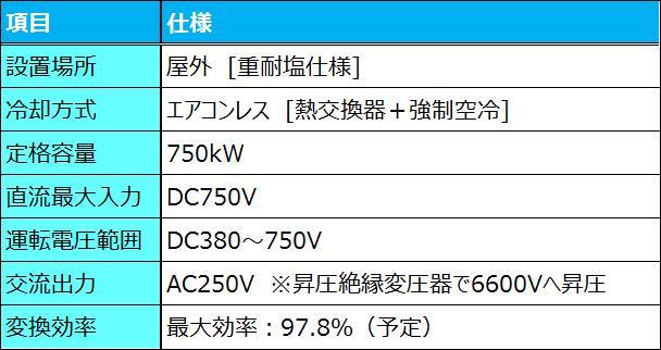 スマートパワコン750kW定格