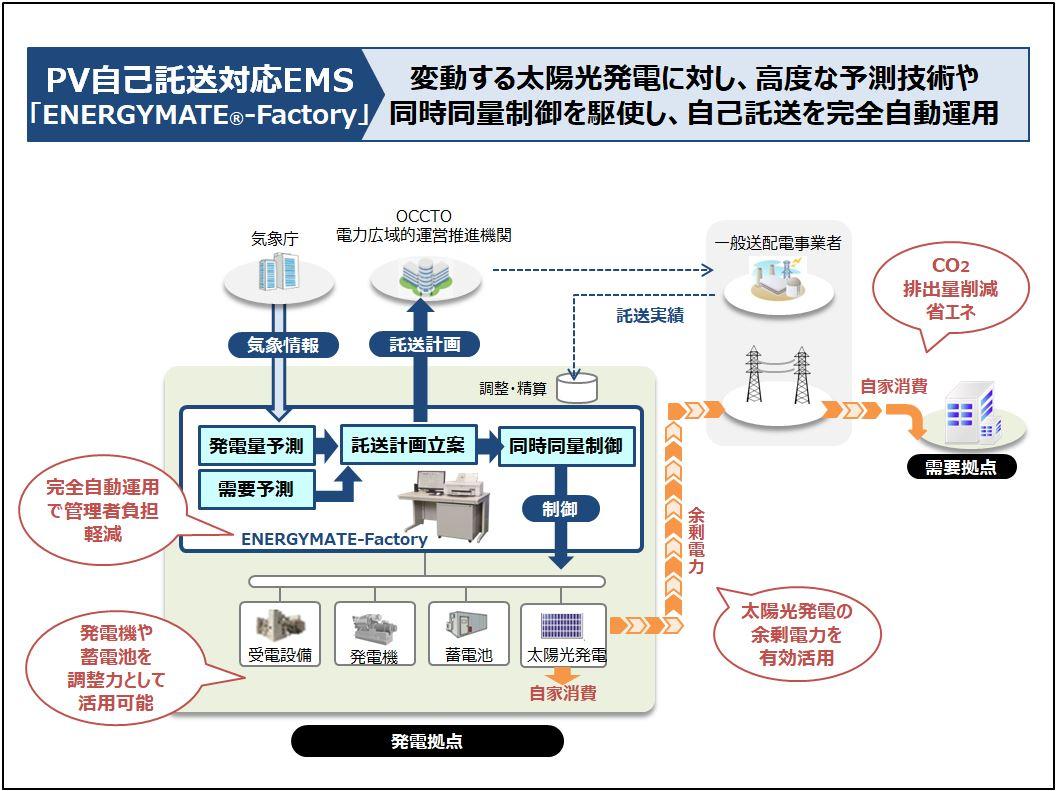 「ENERGYMATE-Factory」自己託送対応の仕組み